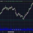 EUR/NZD – Bull Run